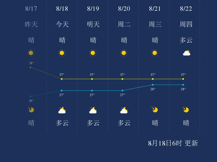 8月18日湘潭天气早知道