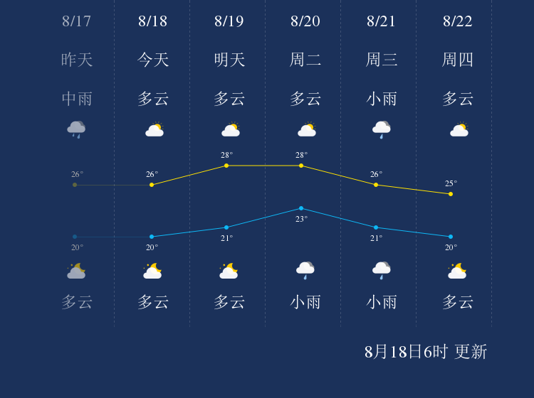 8月18日营口天气早知道