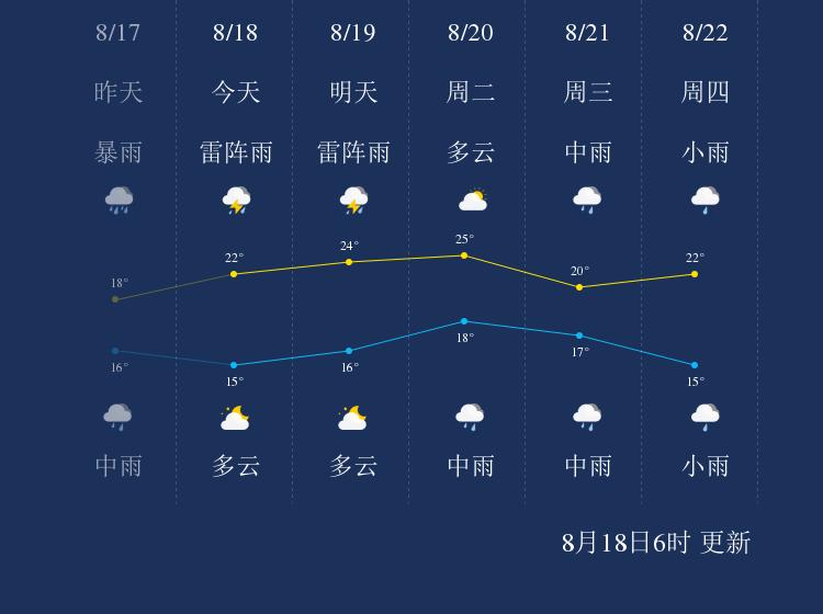 8月18日哈尔滨天气早知道
