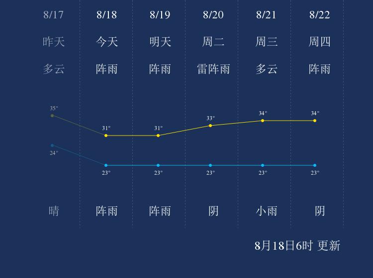 8月18日广元天气早知道
