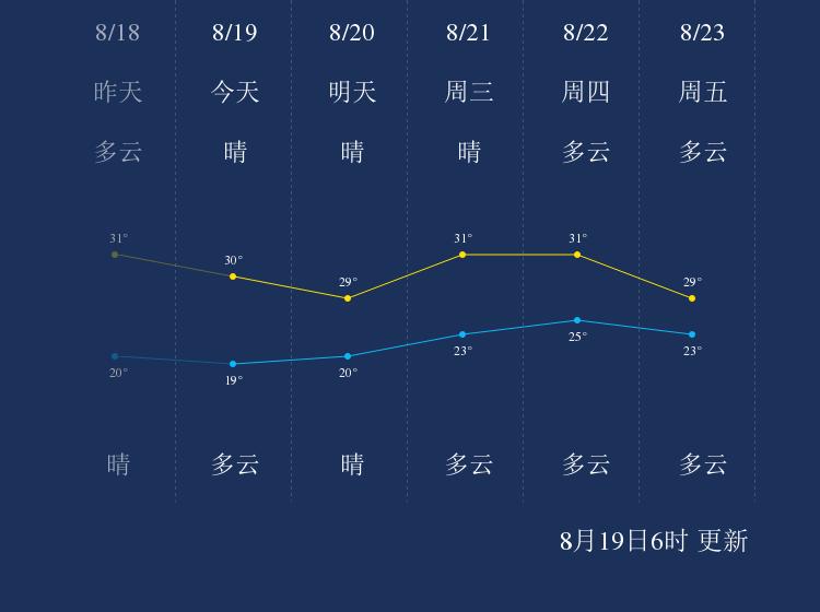 8月19日连云港天气早知道