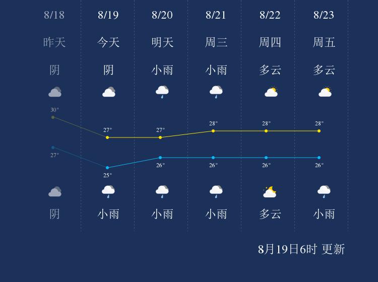 8月19日钓鱼岛天气早知道