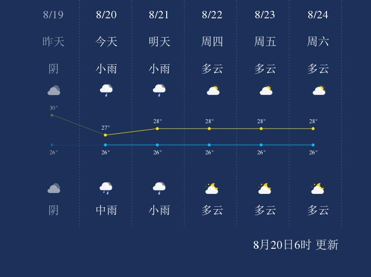 8月20日钓鱼岛天气早知道
