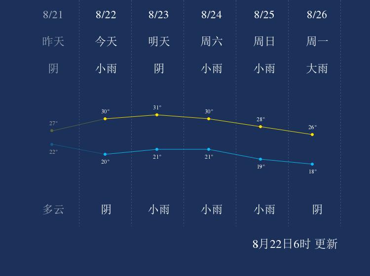 8月22日杨凌天气早知道