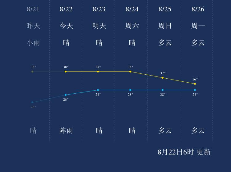 8月22日湘潭天气早知道