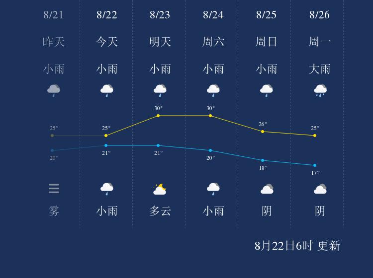 8月22日渭南天气早知道