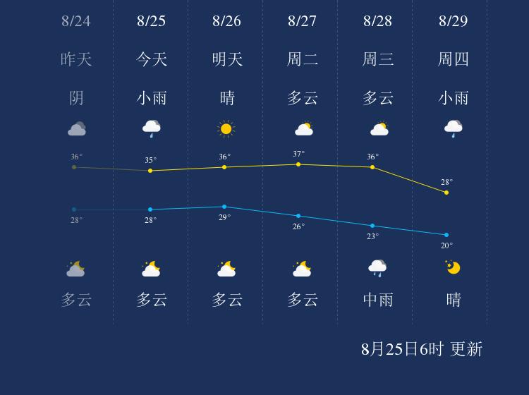 8月25日金华天气早知道