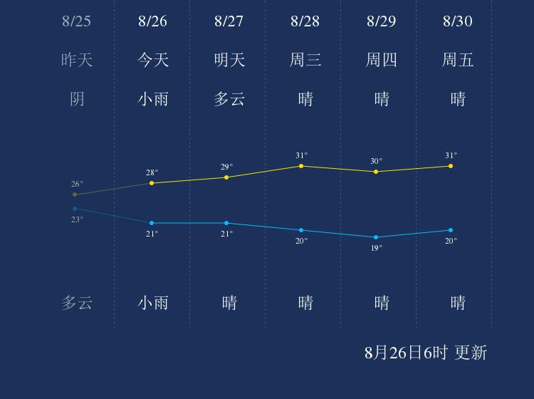 8月26日济南天气早知道