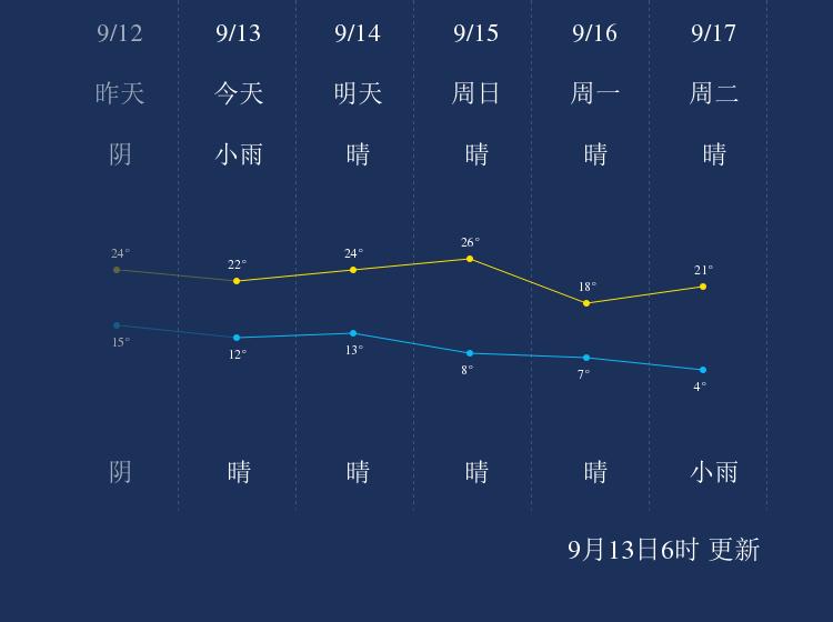 9月14日白城天气早知道