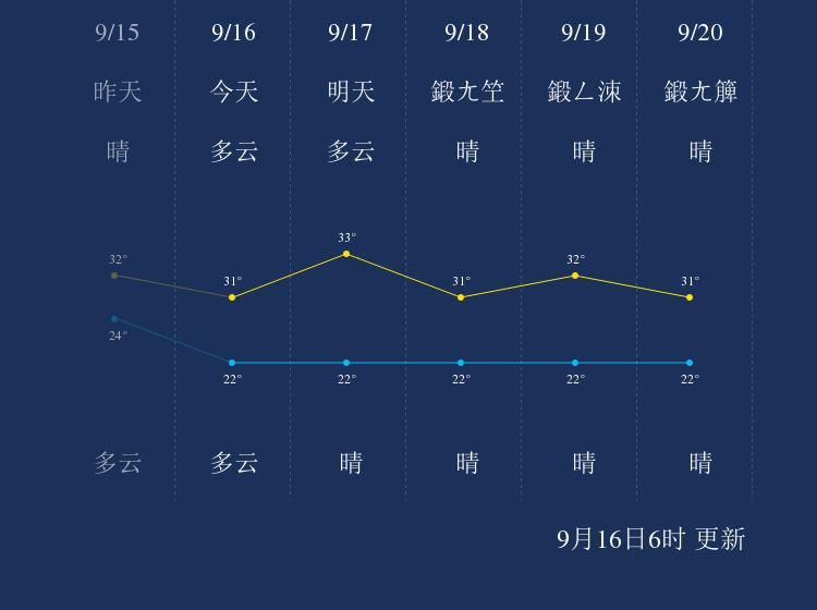 9月16日娄底天气早知道
