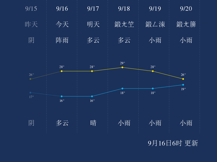 9月16日临沧天气早知道