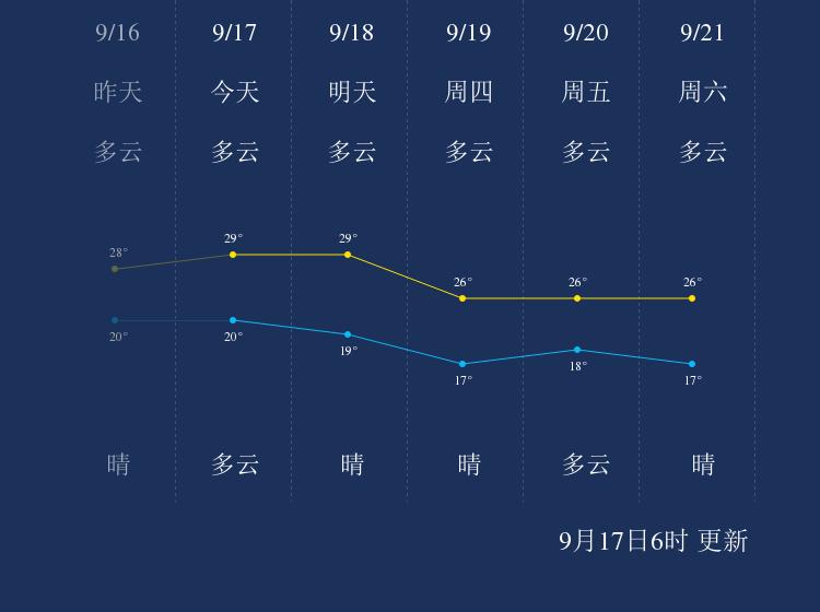 9月17日马鞍山天气早知道
