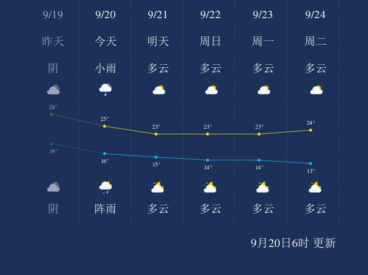 9月20日文山天气早知道