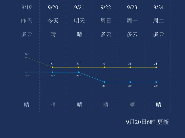 9月20日汕尾天气早知道