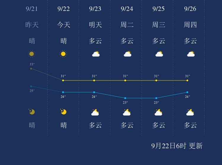 9月22日汕尾天气早知道