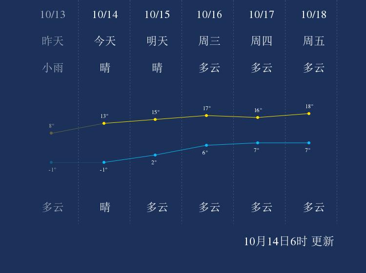 10月14日葫芦岛天气早知道