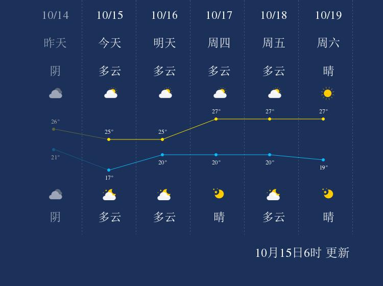 10月15日宁德天气早知道