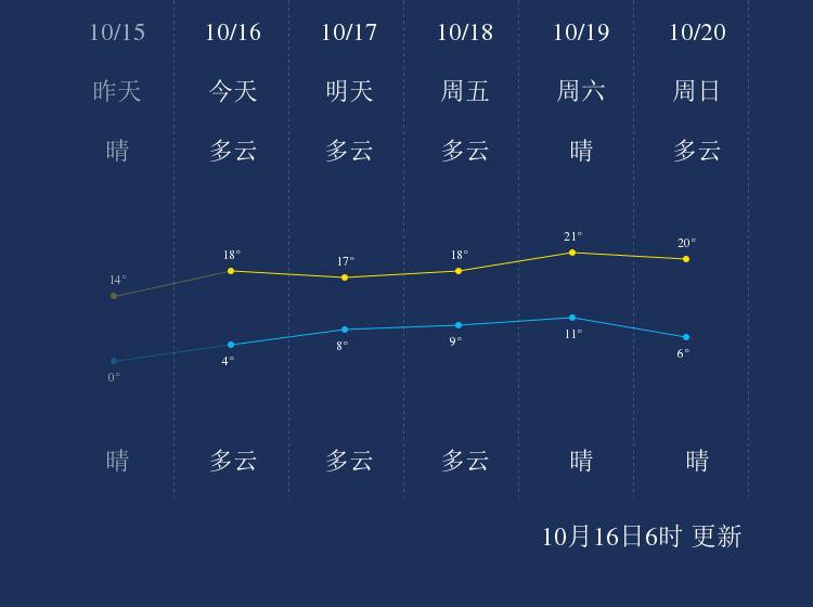 10月16日葫芦岛天气早知道