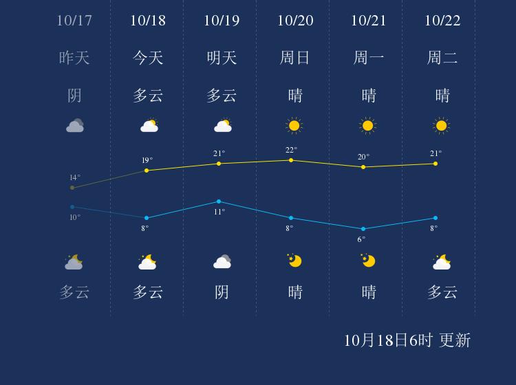 10月18日廊坊天气早知道