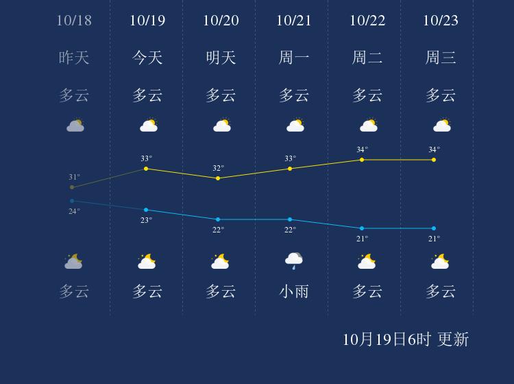 10月19日保亭天气早知道