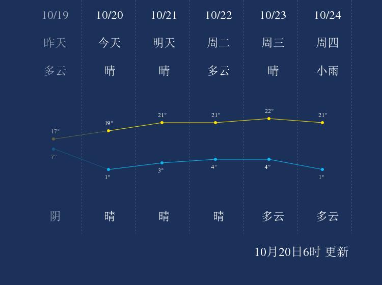 10月20日承德天气早知道