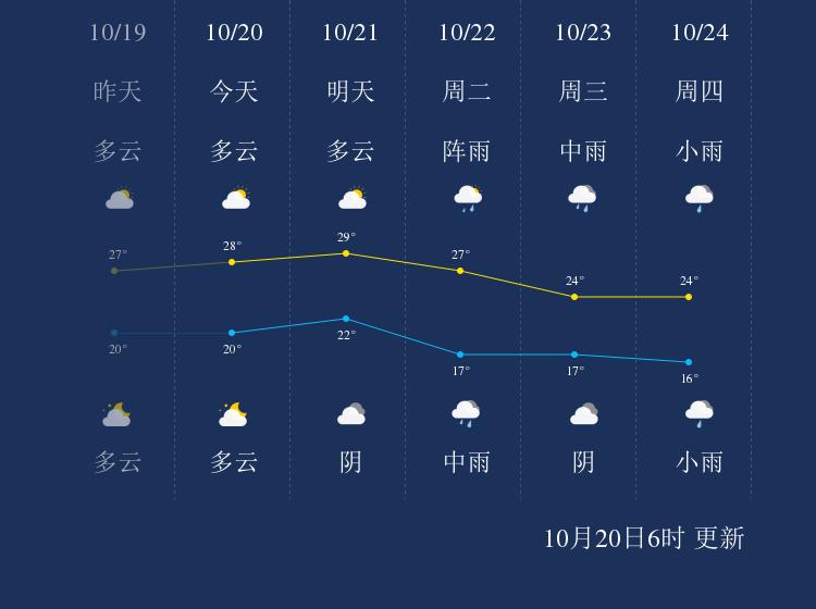 10月20日柳州天气早知道