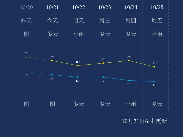 10月21日焦作天气早知道