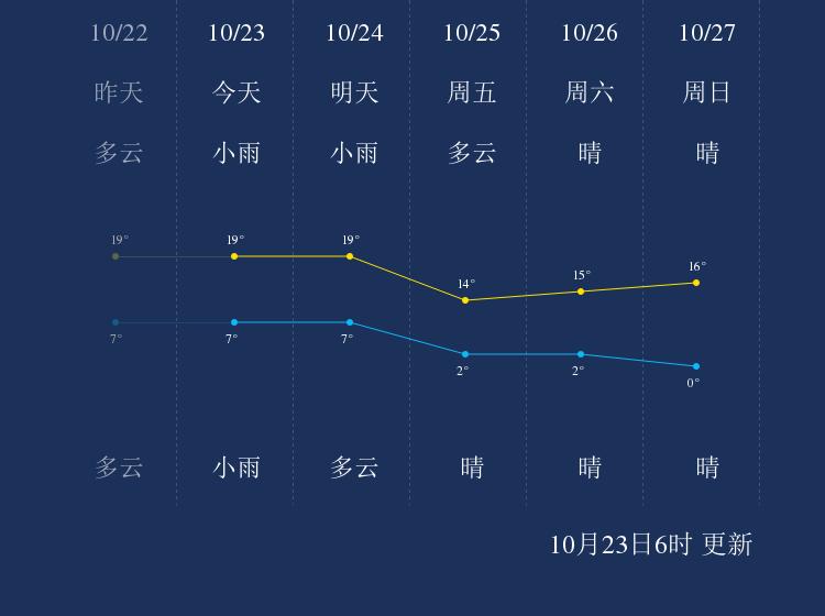10月23日晋中天气早知道
