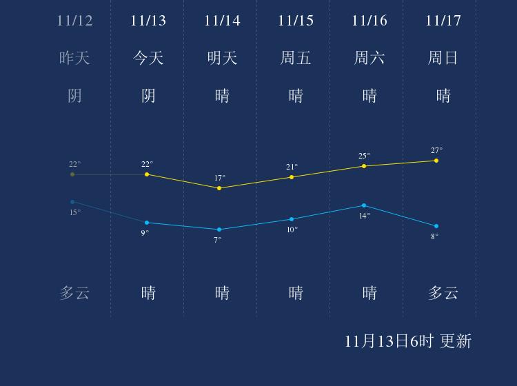 11月13日金华天气早知道