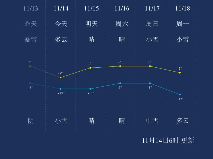 11月15日延边天气早知道