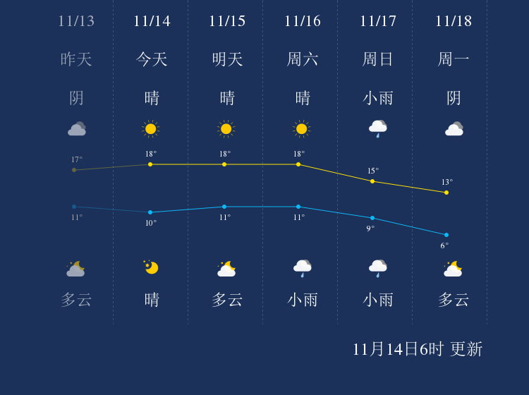 11月15日遂宁天气早知道