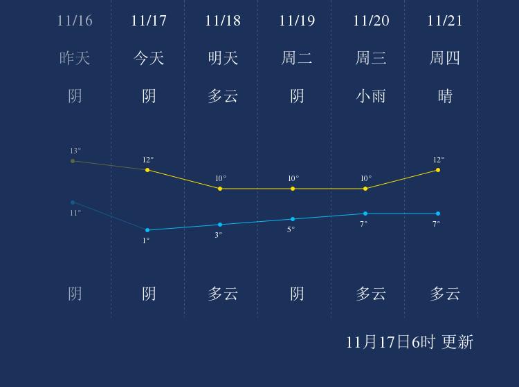 11月17日汉中天气早知道