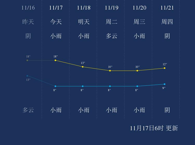 11月17日乐山天气早知道