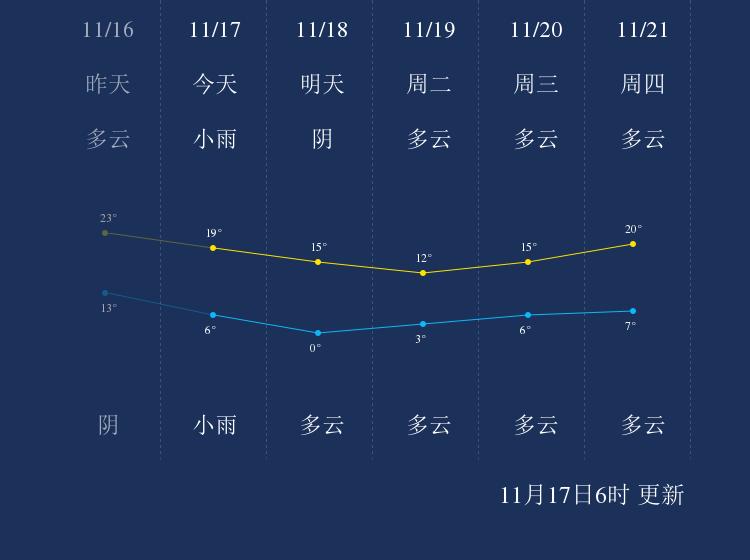 11月17日阜阳天气早知道