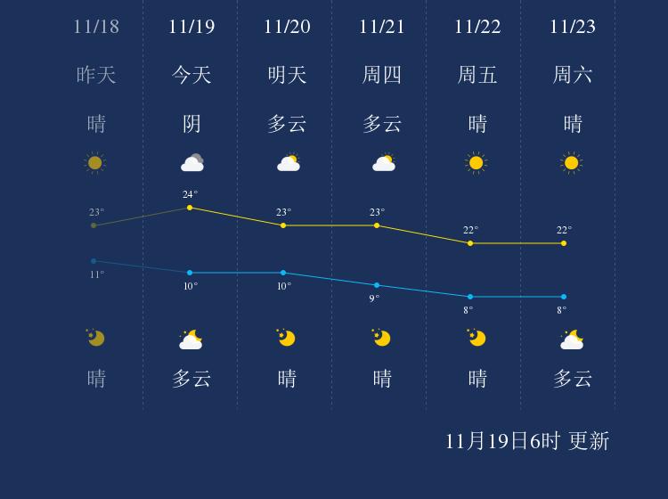 11月19日临沧天气早知道