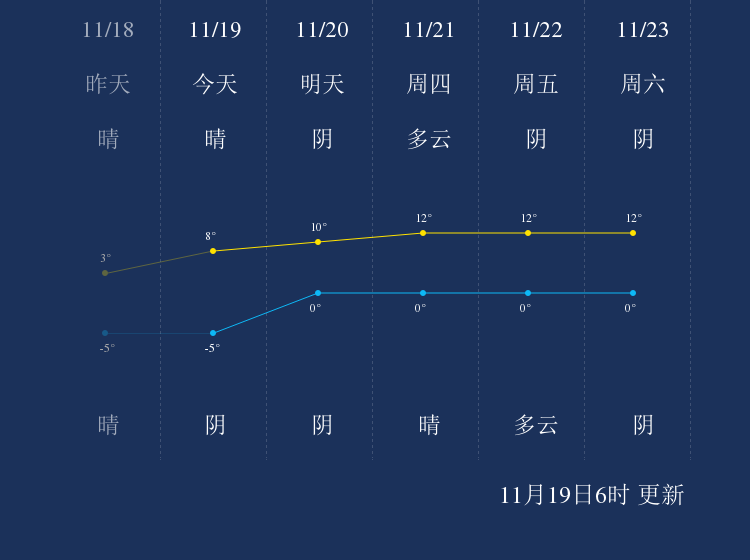11月19日吕梁天气早知道