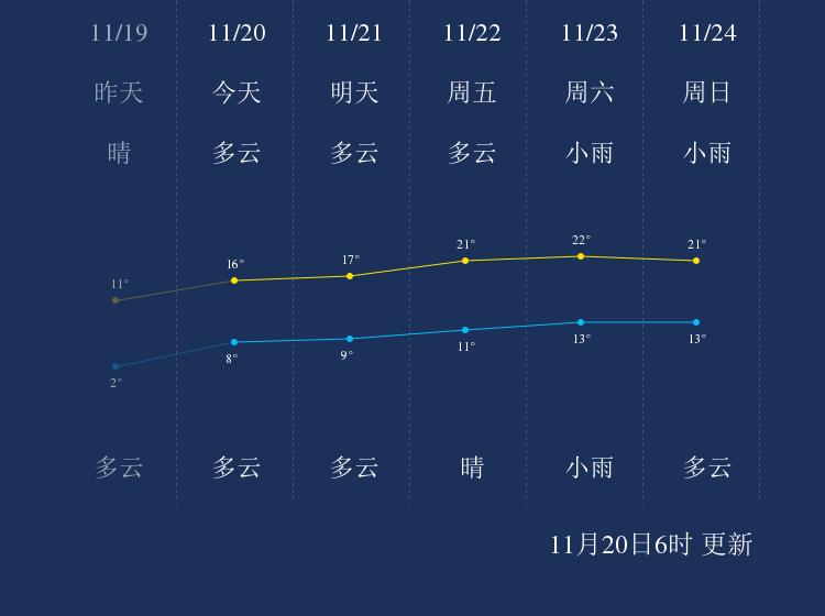 11月20日泰州天气早知道