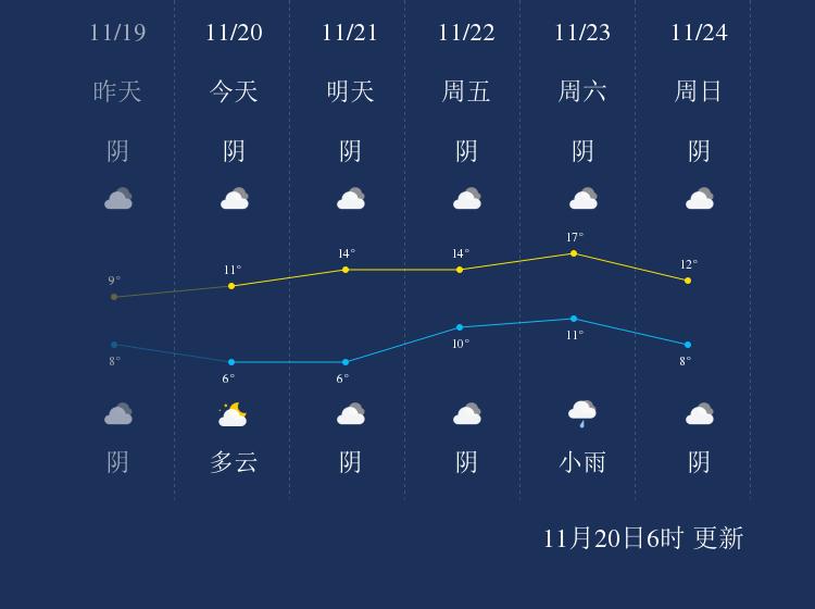 11月20日资阳天气早知道