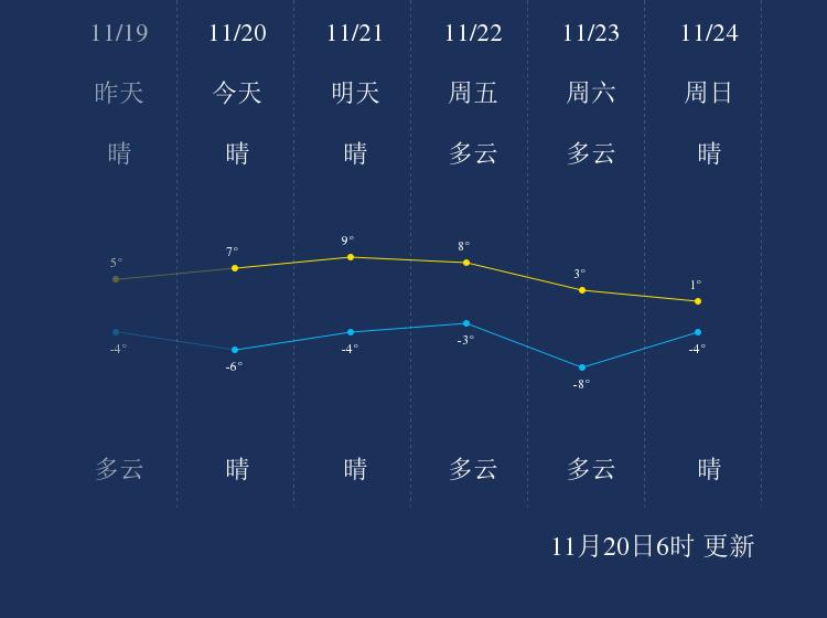 11月20日巴彦淖尔天气早知道