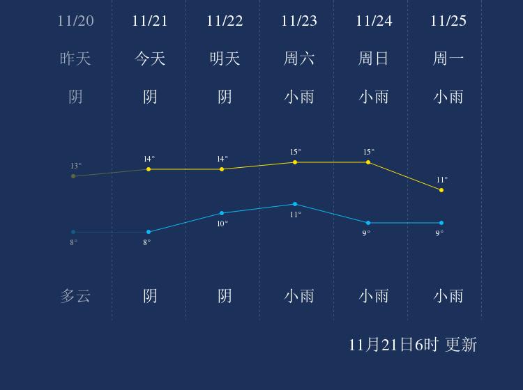 11月21日南充天气早知道