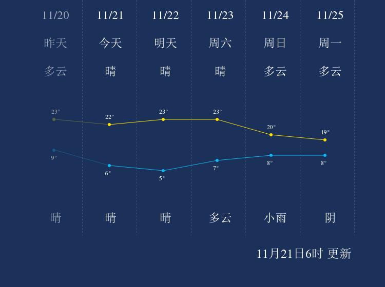 11月21日凉山天气早知道