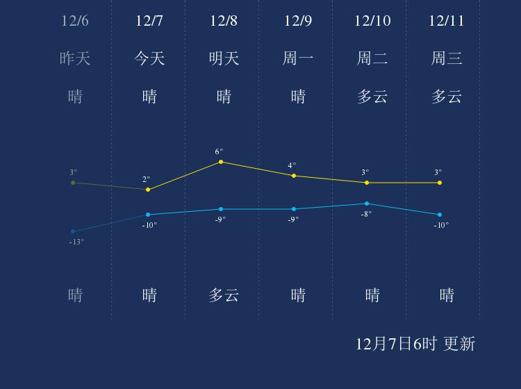 12月7日朝阳天气早知道