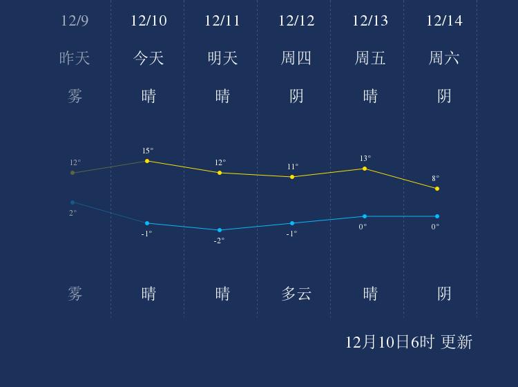 12月10日菏泽天气早知道