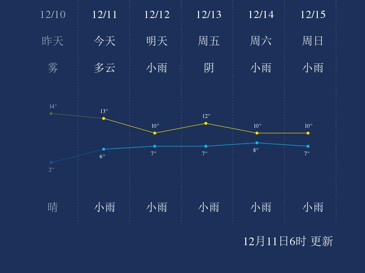 12月11日广元天气早知道
