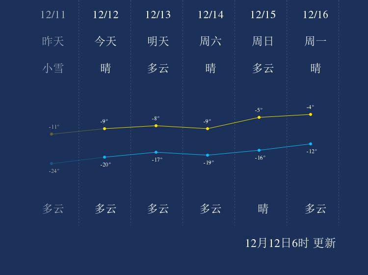 12月12日鹤岗天气早知道