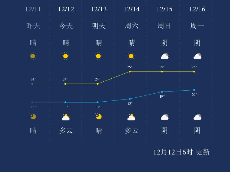 12月12日东莞天气早知道