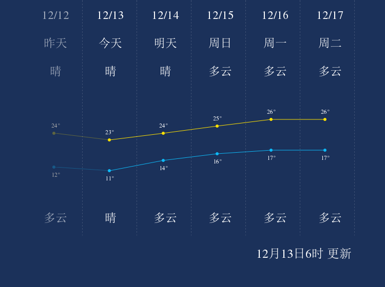 12月13日惠州天气早知道