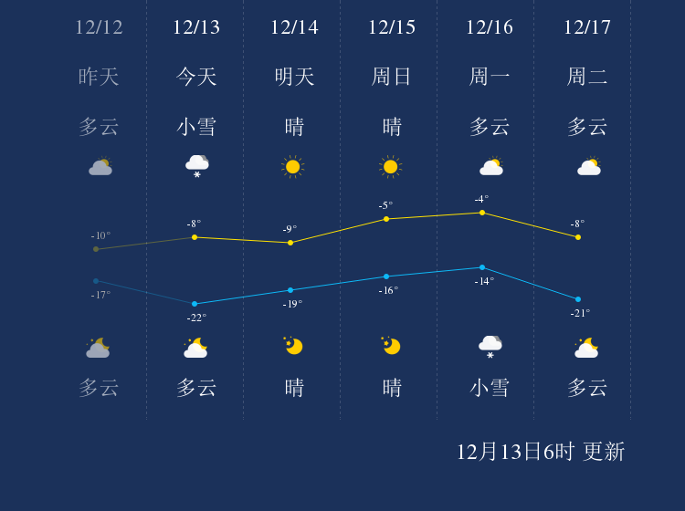 12月13日伊春天气早知道