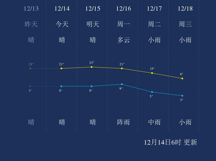 12月14日湘潭天气早知道