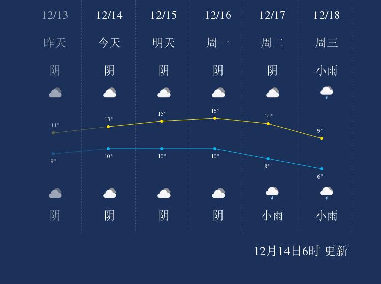 12月14日泸州天气早知道